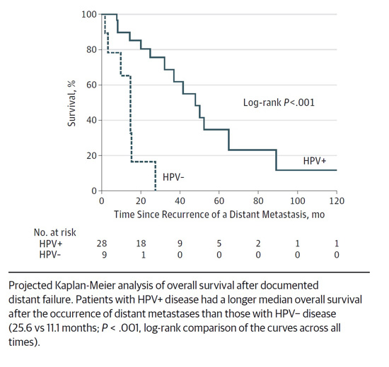 Recurrence and Survival: New Implications for HPV-Positive