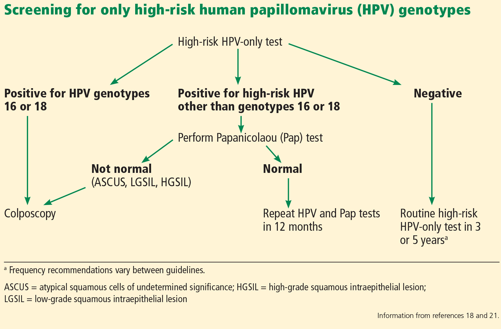 hpv high risk pap cancer mamar depistare