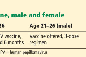 Human Papillomavirus in 2019: An Update on Vaccines and ... Hpv Vaccine Schedule Form