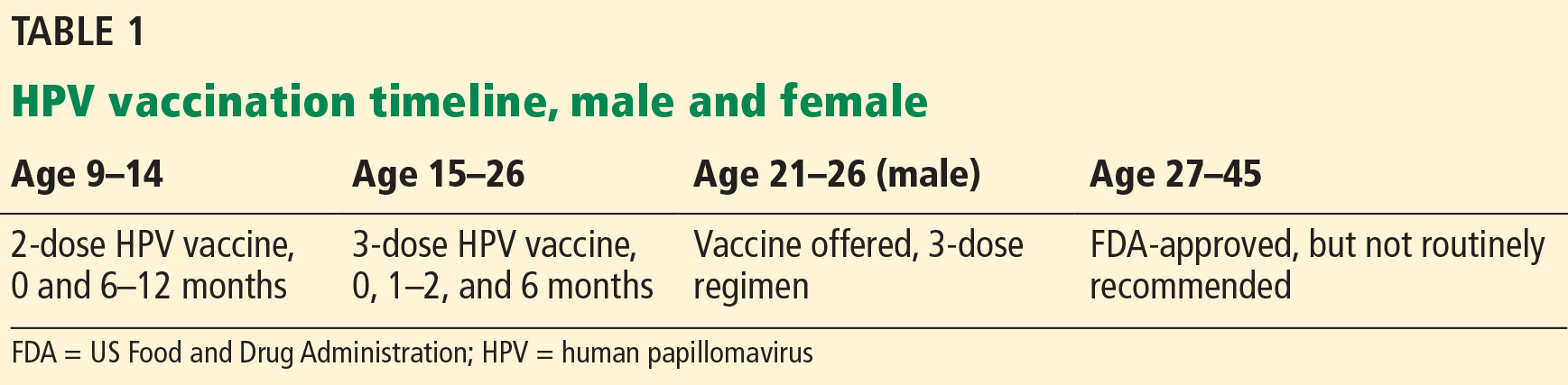 Human Papillomavirus in 2019: An Update on Vaccines and ...